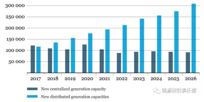 分布式能源发展加速电力系统去中心化