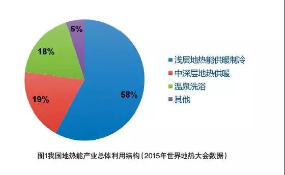 曹耀峰:地热产业迎来规模化发展的关键时期