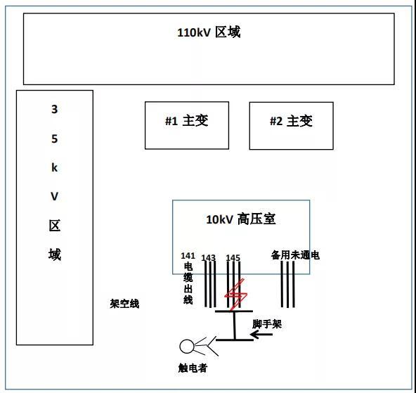 8·15某供电公司110千伏变电站墙面粉刷发生人身触电事故,致1死1伤
