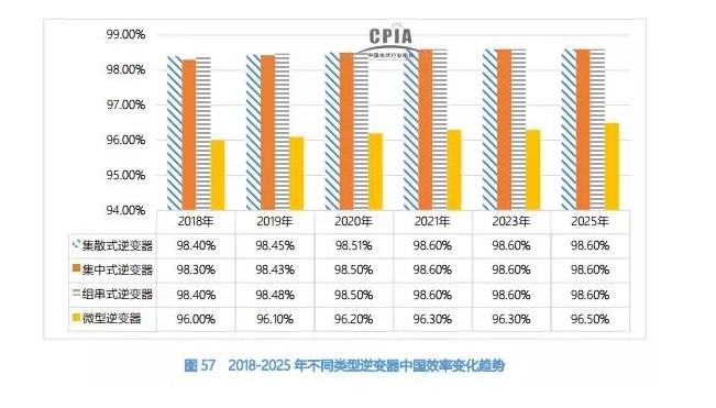 未来七年,逆变器市场份额预测