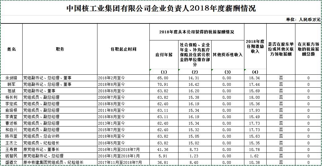中国核工业集团有限企业企业负责人2018年度薪酬信息情况