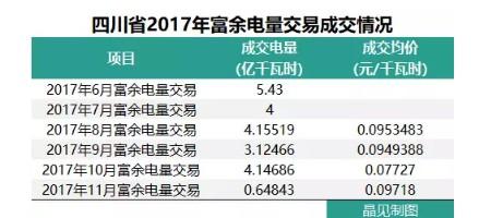 四川2018年富余电量输配电价确定,相比于往年,得益的应该是发电企业
