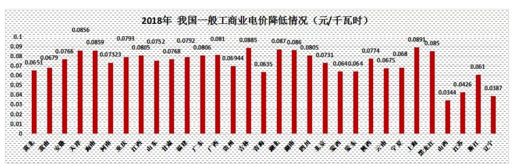 一般工商业电价下降10% 各省进展情况一览