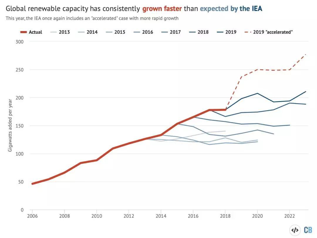IEA历年预测均低估可再生能源发展,今年的预测
