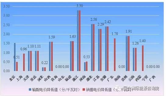 21省市一般工商业电价政策五大特点