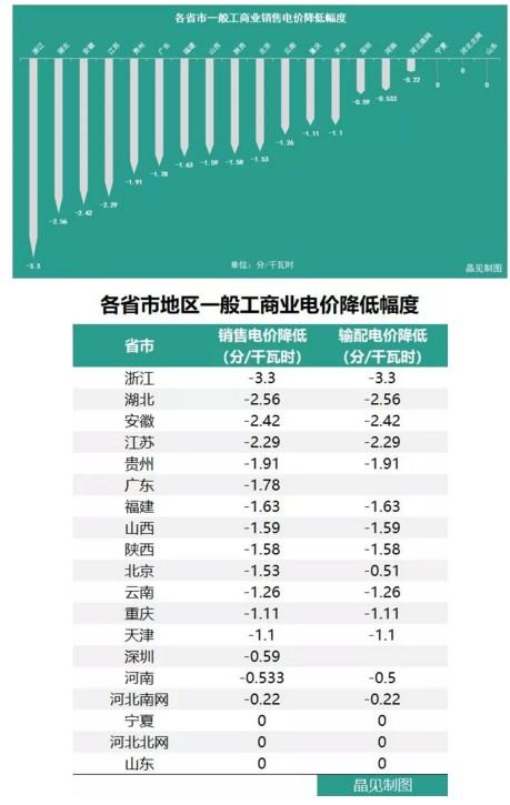 已有18个省市调整了一般工商业电价,都有哪些花式姿势