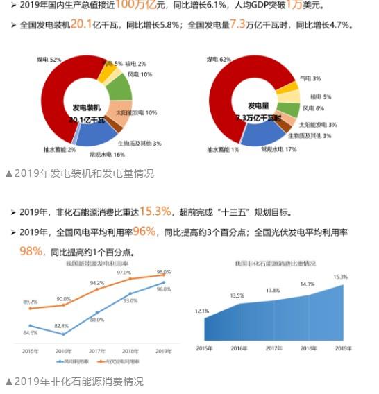 """电规总院""""双料""""报告预测: 未来3年我国用电量将恢复至中速增长"""