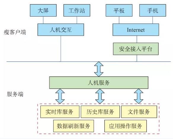 南瑞集团有限公司 黄昆,彭晖等:电网调控系统轻量化人机交互体系架构及关键技术