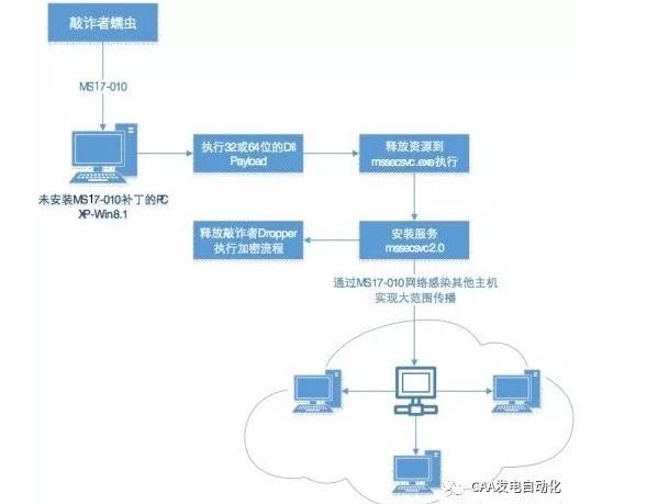 发电厂工控信息安全故障案例及分析处理