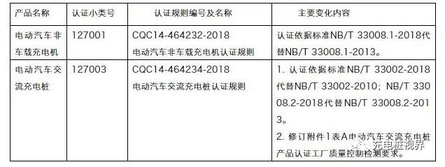 电动汽车充电设施行业新标准将于2019年5月1日起实施
