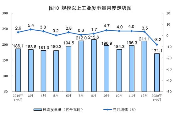 2020年1-2月国内发电量同比下降8.2%
