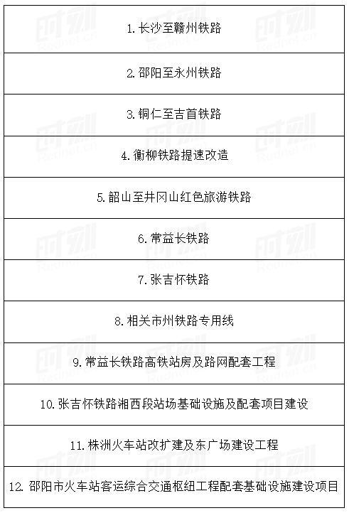 2021年湖南301个省重点建设项目名单出炉