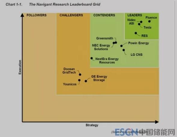 储能系统集成商将在绿色电网中扮演越来越重要角色