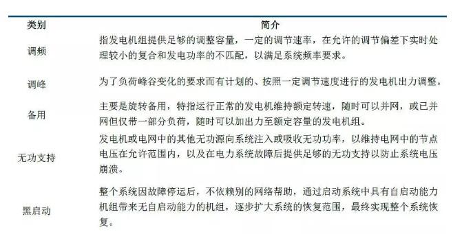 20个地区鼓励储能参与电力辅助服务,下一战场或成江苏福建!(附政策解析)