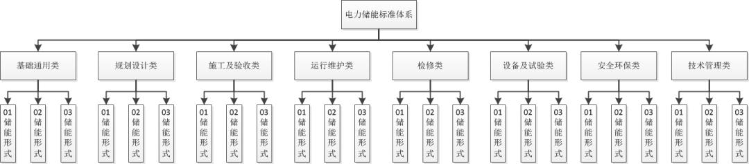 汪毅:电力储能标准化现状分析及体系构建