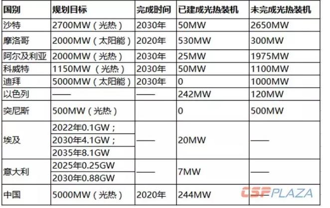 全球主要光热发电新兴市场规划装机量一览