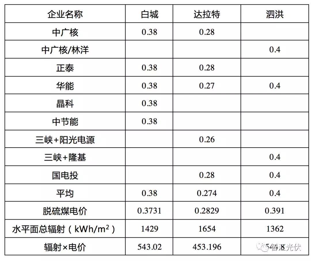 1.5GW领跑者中标汇总,中广核、华能成最大赢家
