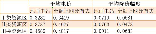 地面0.33、0.38、0.47,工商业0.05,户用未定,2020年光伏电价征求意见稿出炉