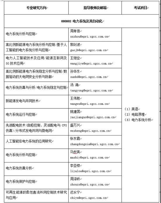 中国电力科学研究院2020年博士研究生招生简章