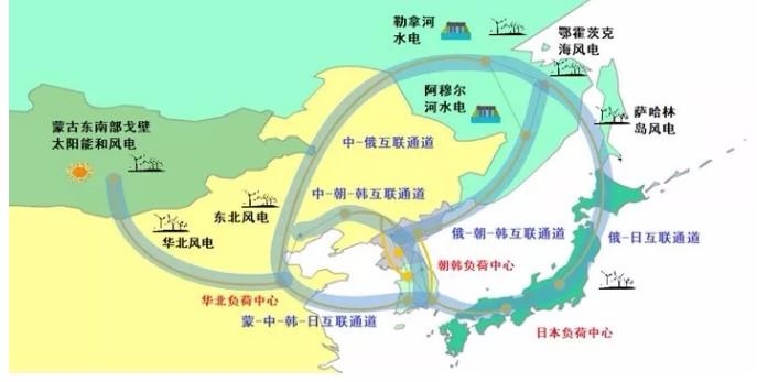 东北亚能源互联网建设首推中韩联网