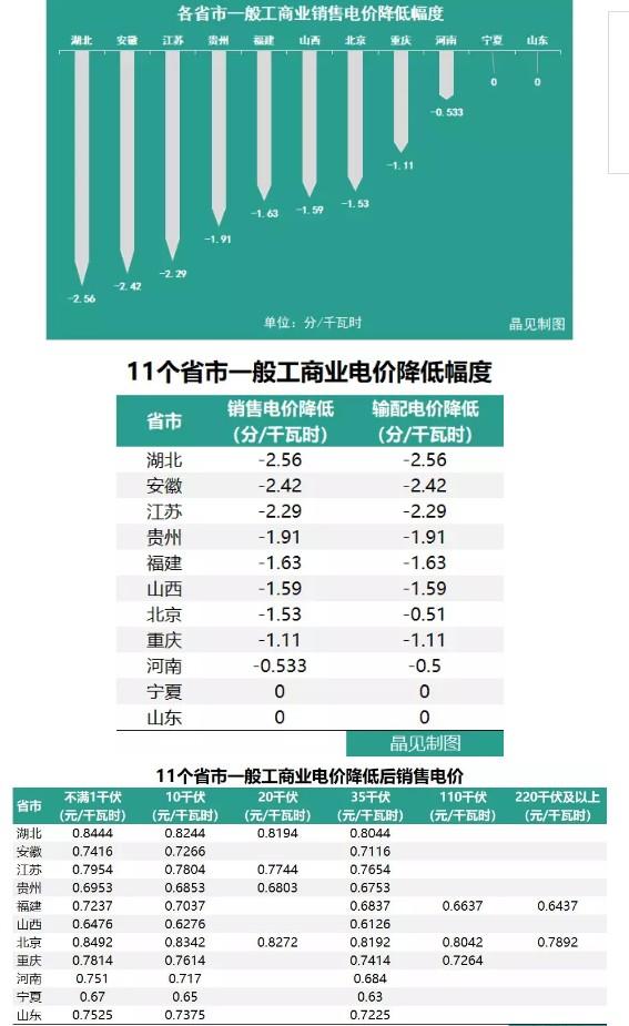 不全算我输 | 十一个省市一般工商业电价已经降了,你所在的省市降了多少?