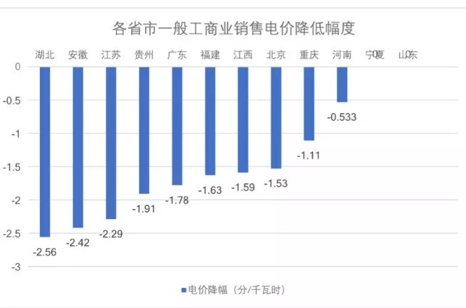 重磅|广东一般工商业电价降低1.78分!附12个省市降电价方案