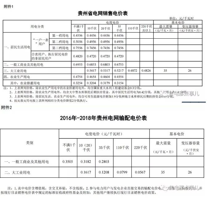贵州调电价:一般工商业及其他用电电价降1.91分/千瓦时