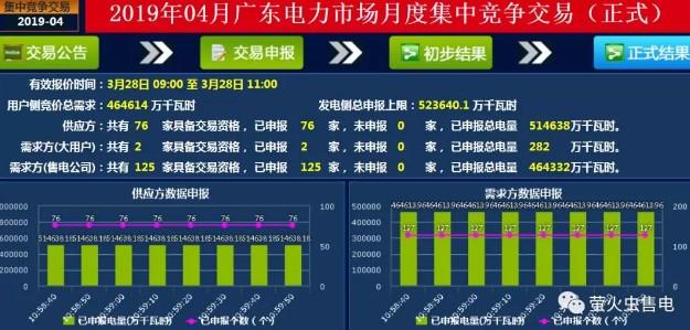 广东2019年4月竞价:跌破历史,价差 -28.8厘/千瓦时