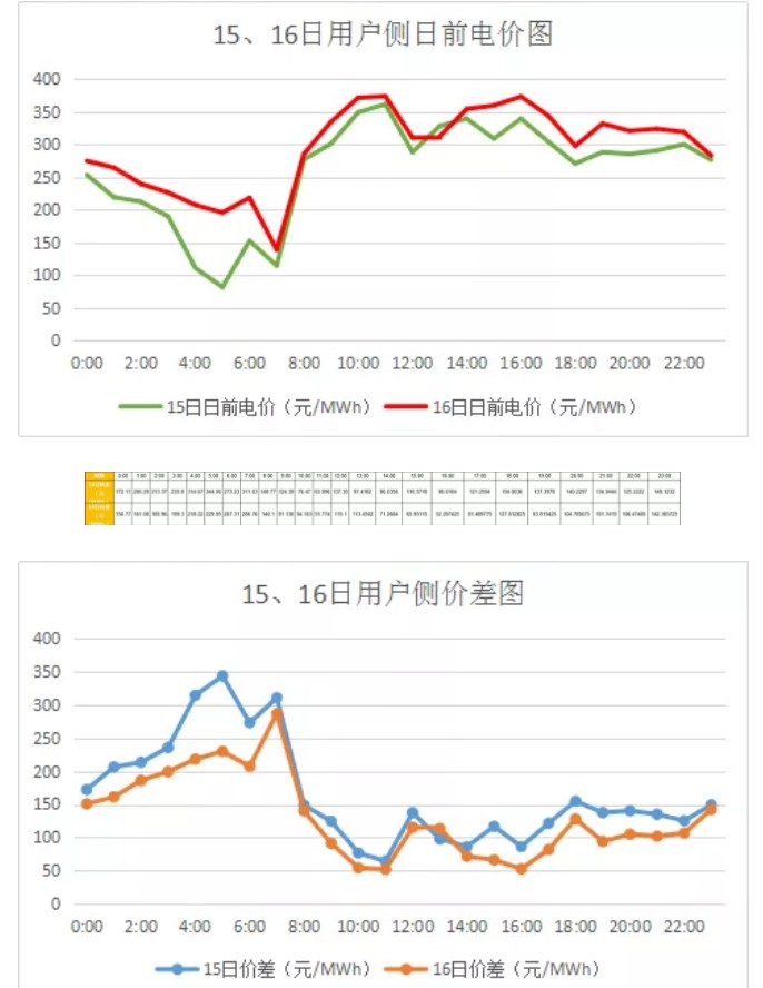 广东:梦回2017?高价差恐怕没那么简单