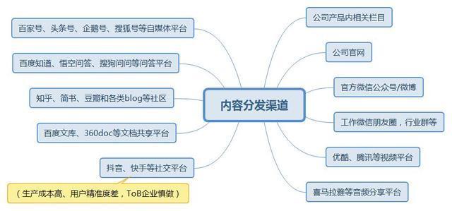 ToB内容运营:生产和渠道全梳理