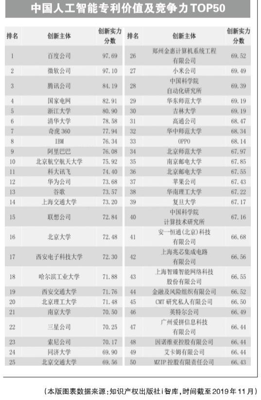 中国常识产权报:百度夺中国人工智能专利价值及竞争力榜首